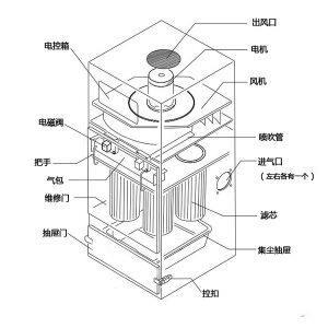 滤筒除尘器结构示意图